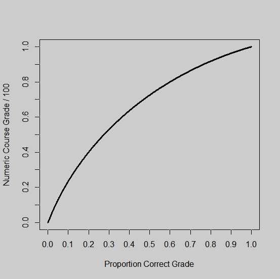 grade and grading curve scenario Elif grading on a curve  does grading on a curve always help you get a better grade or can it make it harder to get a good grade  this is a helpful scenario.